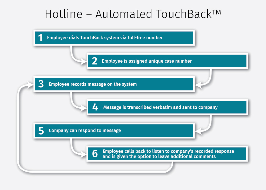 Hotline - Automated Touchback